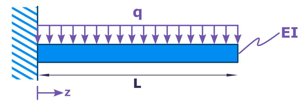 Cantilevered beam with uniform loading