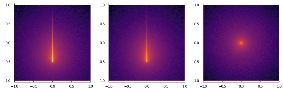 A Monte Carlo simulation of a ray of light in turbid media