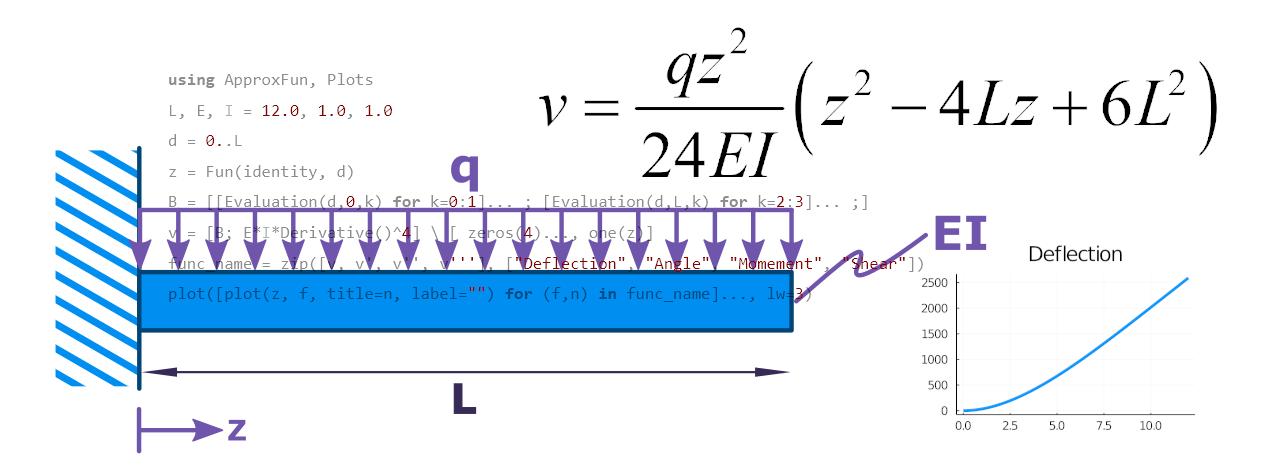 Solving Beam Deflection – Seven Lines of Julia