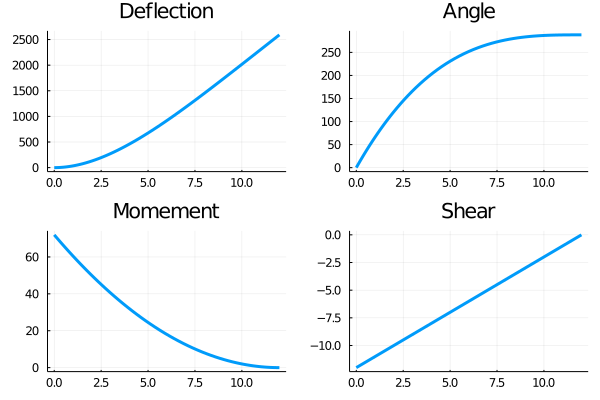 Plot of the deflection, angle, moment, and shear of a cantilevered beam